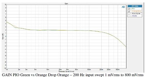 Gain Low Frequency Channel Orange drop vs PIO