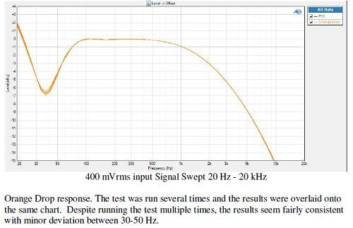 orange drop 400mVrms freq response