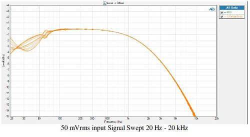 orange drop 50 mVrms freq response